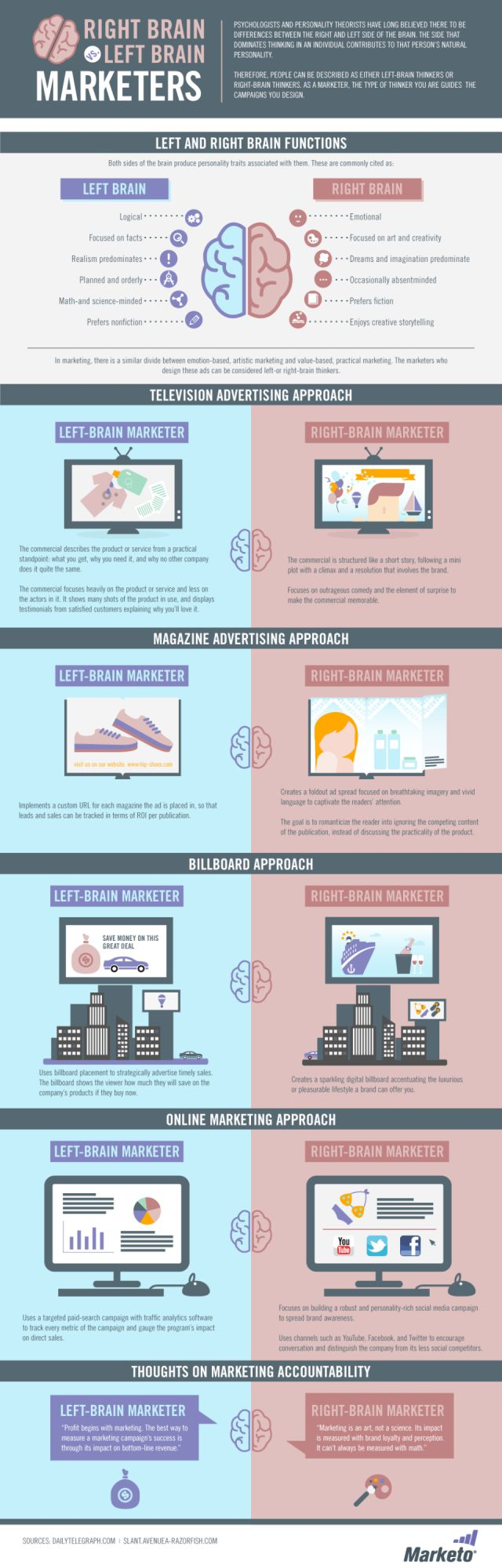 Marketer Brain Infographic - Left vs. right brained marketers