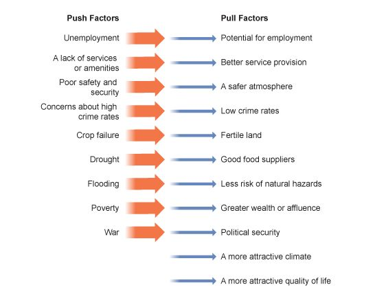 Migration push and pull factors