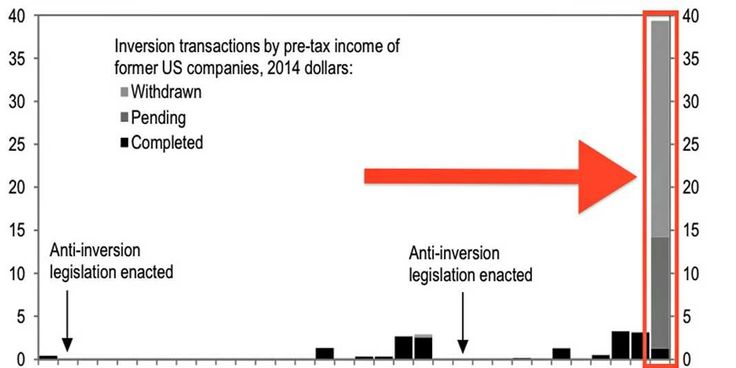 This Eye-Popping Chart Of Ex-US Companies Shows Why People Are Freaking Out About 'Tax Inversions'