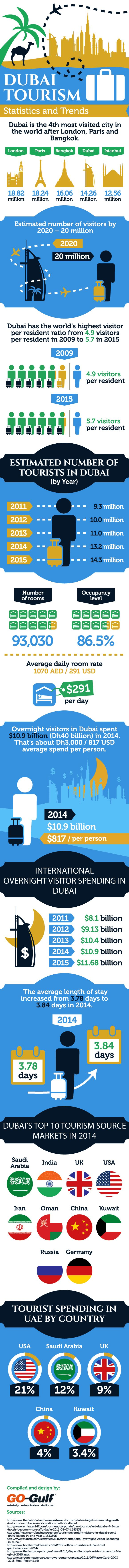 Dubai Tourism Statistics and Trends #Infographic ~ Visualistan