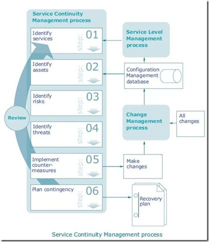 continuity_management