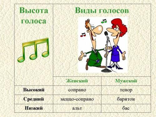 Комплект наглядных пособий по музыке (плакаты, таблицы, схемы) - Материалы для уроков музыки