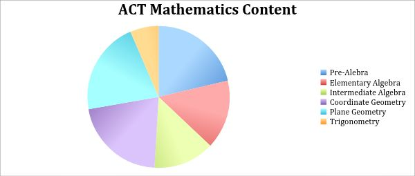 Nashville Learning Center: ACT Test Tip 7: Math Section Strategies