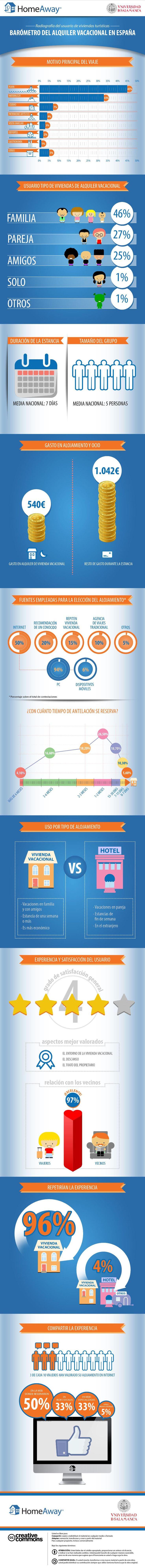 Barómetro del Alquiler Vacacional 2014 | #infografía #turismo