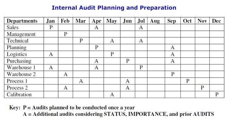 Apb consultant iso 90012015 internal audit apb consultant