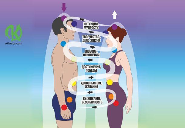 В этой статье я раскрою тему мужской и женской энергии, об идеальном энергообмене между мужчиной и женщиной, который приводит к гармонии в отношениях. Кроме того, поделюсь соображениями о возможных ос