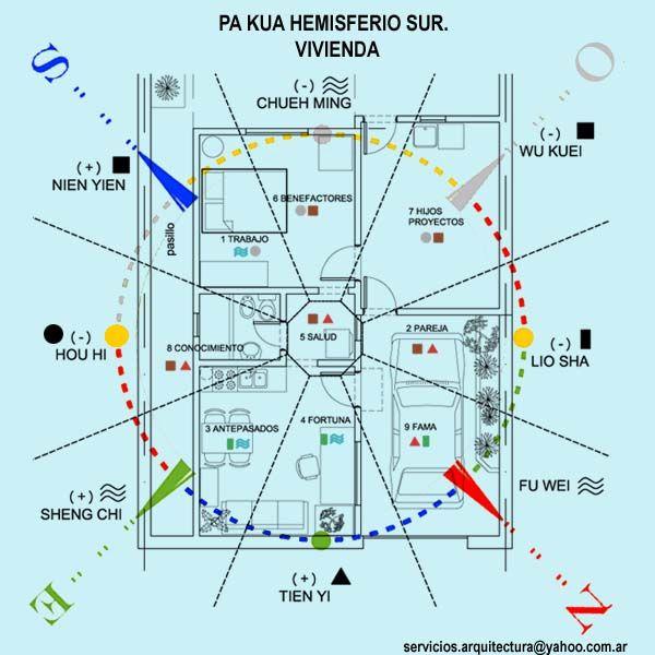 Arquitectura y Feng Shui.: PA KUA HEMISFERIO SUR EN VIVIENDA