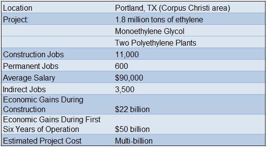 Exxon's $20bn Gulf Coast downstream plan signals sustained export demand   Petrochemical Update