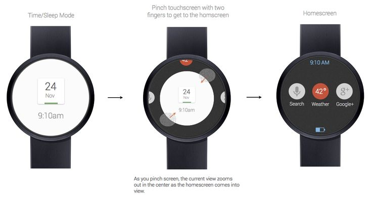 Imagine how great a #google #smartwatch could be using google's current design language.