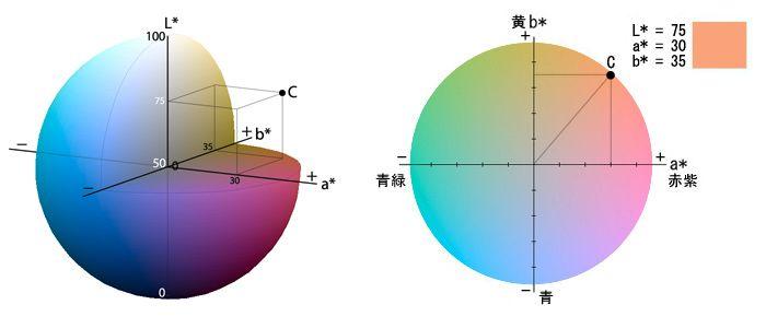 CIE Lab color space