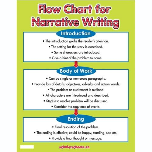 Flow Chart For Narrative Writing Chart - Scholar's Choice Full Day ...