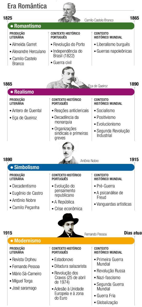 Origens da Literatura Portuguesa Descubra 25 Lendas da Literatura no E-Book Gratuito em http://mundodelivros.com/e-book-25-escritores-que-mudaram-a-historia-da-literatura/