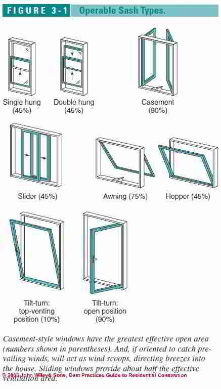 36 best window structure images on pinterest casement for Different types of house windows