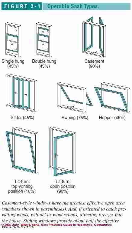 36 Best Window Structure Images On Pinterest Casement