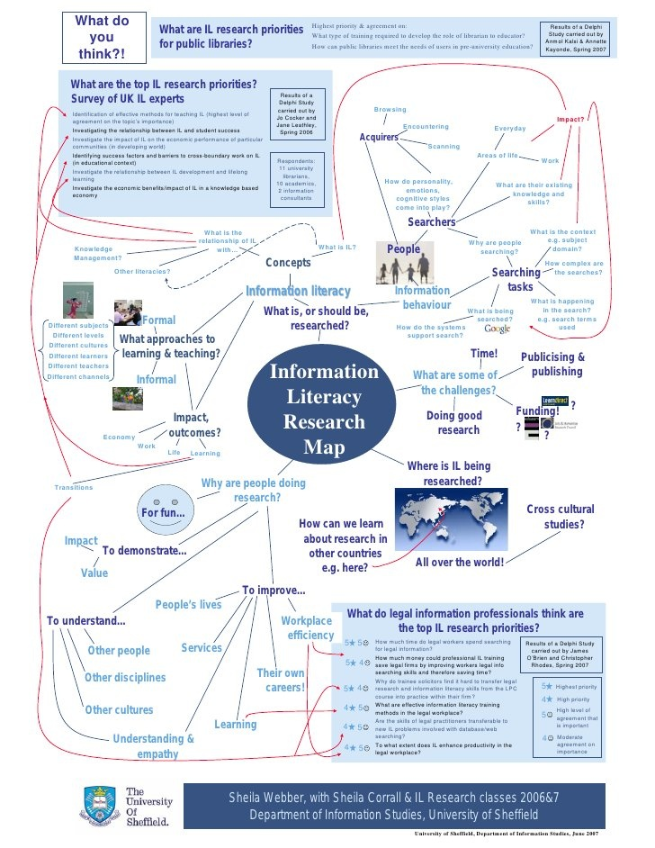 New literacies study guide
