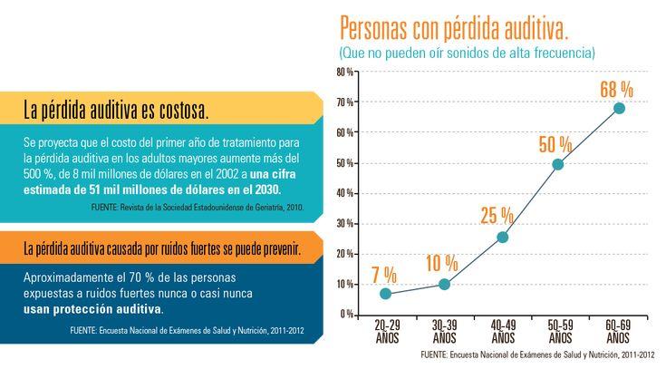 Infografía: Personas con pérdida auditiva.