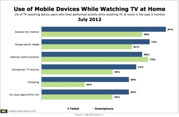 Report: Tablet Owners Shop While Using Devices and Watching TV - #SecondScreen Engagement | #SocialTV Apps - The Future of Multiplatform Television, Transmedia, Social TV, Smart TV and Connected TV