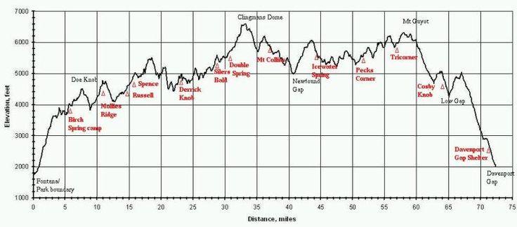Appalachian Trail Elevation Profile Along The Smoky Mountains Appalachian Trail Hiking Appalachian Trail Hiking Guide