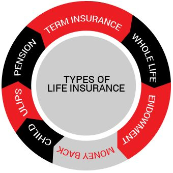 Compare Life insurance from top insurance companies in India and save premium on buy online best life insurance policy.