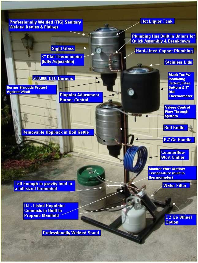 Anatomy of A BREWTREE Brewing System all about microbrewery:Follow Microbrewery is easy on Tumblr!