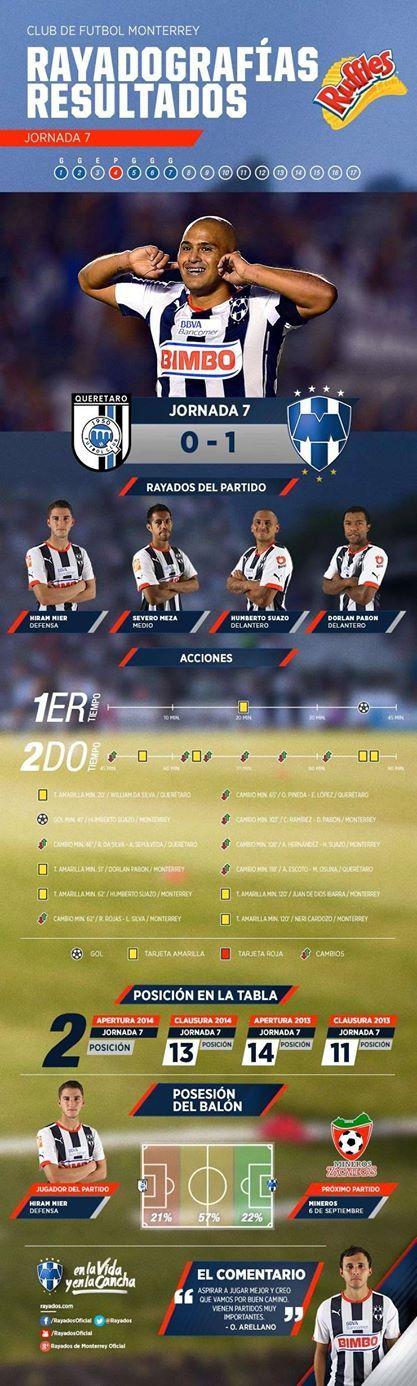 La #Rayadografía post partido de #Rayados vs. Querétaro es presentada por Ruffles MX: http://www.rayados.com/primer-equipo/rayadografia-rayados-vs-queretaro-post-partido,be00db23c9538410VgnVCM3000009af154d0RCRD.html