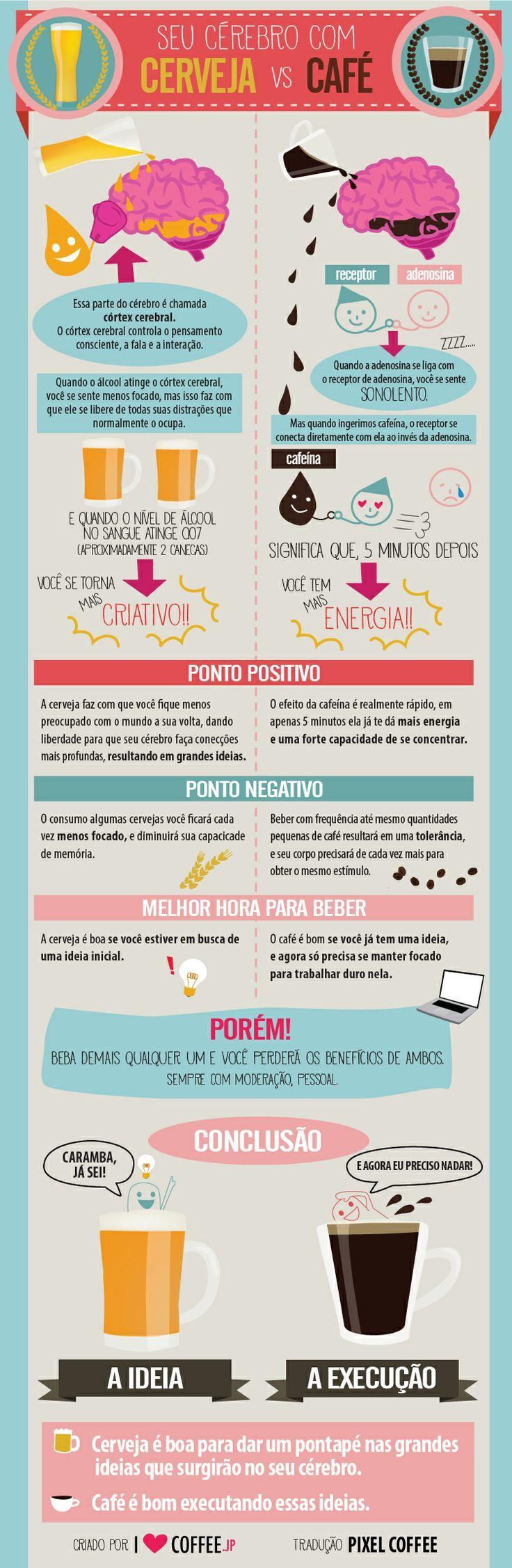 infográfico café