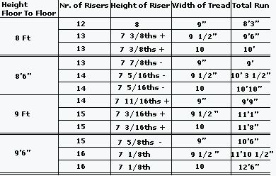 Best Feet Standard Staircase Size Footprint Tips Charts 640 x 480