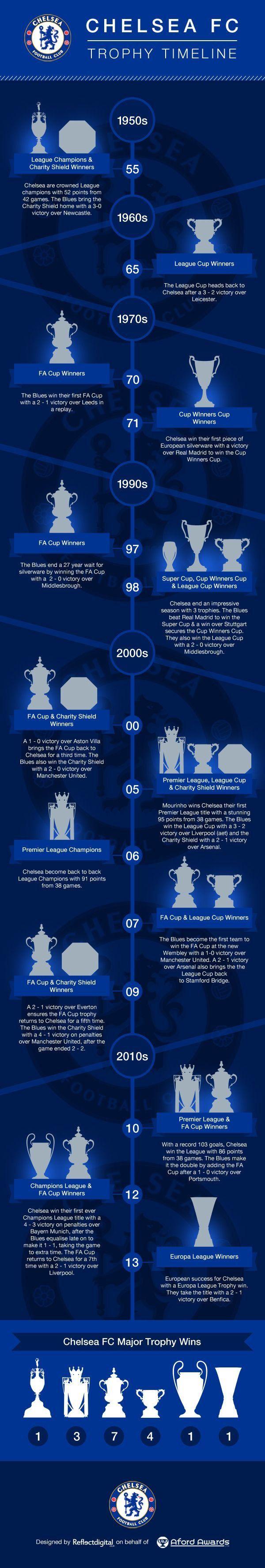 Chelsea trophy history & timeline