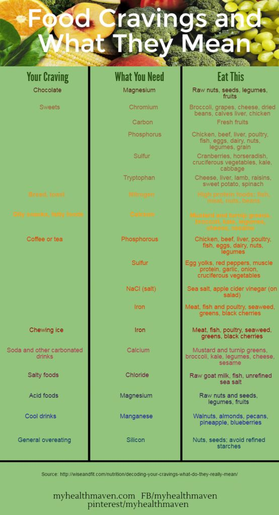 Ideas about food craving chart on pinterest