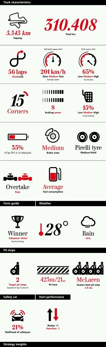 ♠ Formula 1 Malaysian Grand Prix Guide by Mercedes #F1 #Infographic #Data