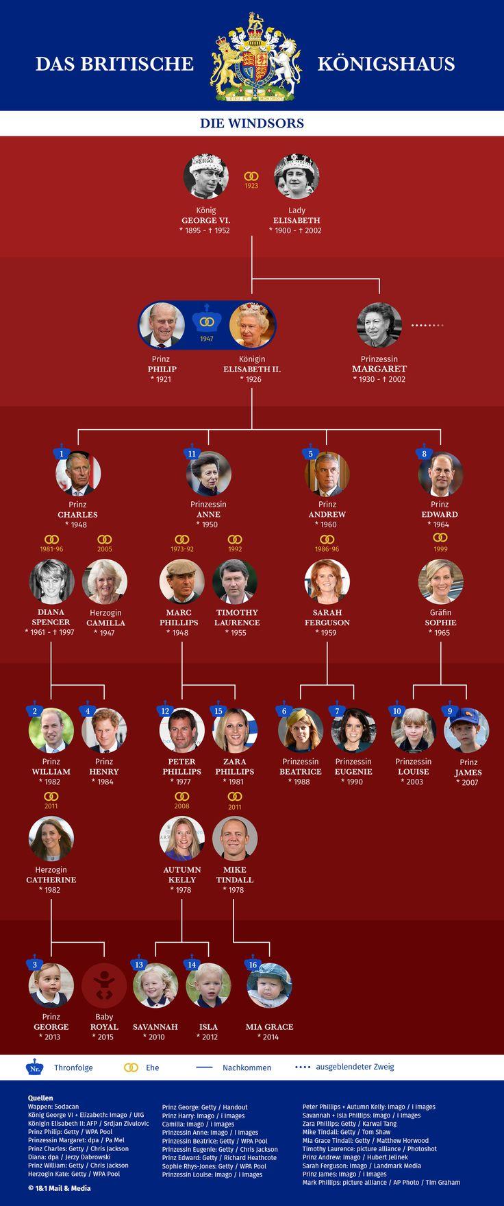 Bild zu Königsfamilie England, Stammbaum, Thronfolge, Windsors