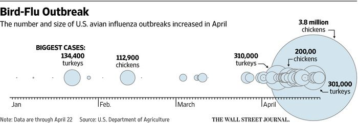 Escalating Bird-Flu Outbreak Takes Toll on U.S. Poultry Farms - WSJ