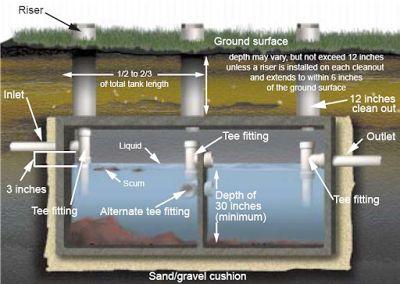 Septic Tank Design. http://techshoreinspections.blogspot.com/2017/01/Techshore-Inspection-Services-septic-tank-design.html