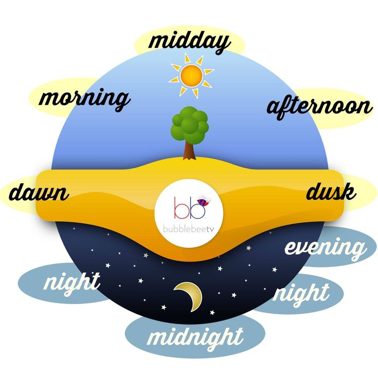 Day cycle = dawn, morning, midday, afternoon, dusk, evening, night, midnight