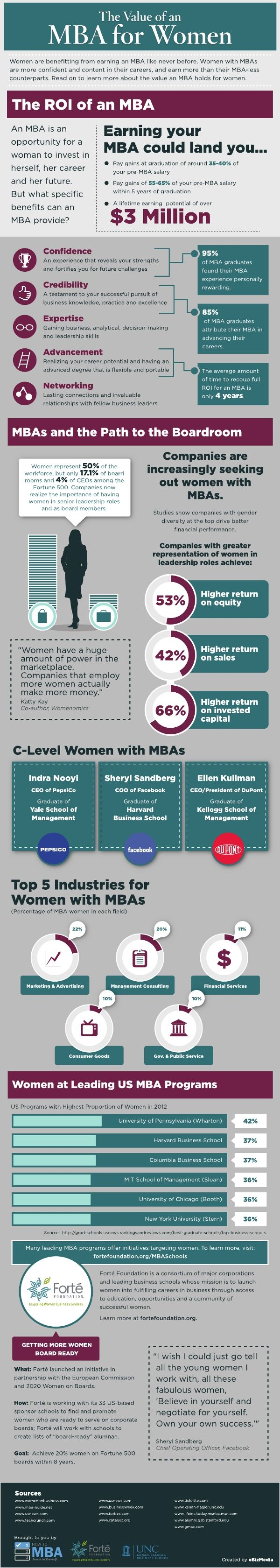 Value of an MBA for women