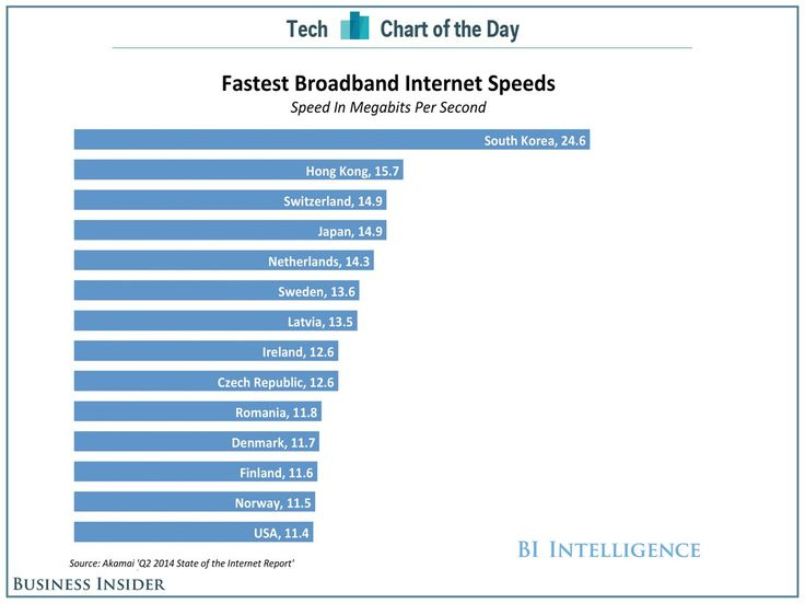 CHART OF THE DAY: The Fastest Internet Speeds Aren't In The US