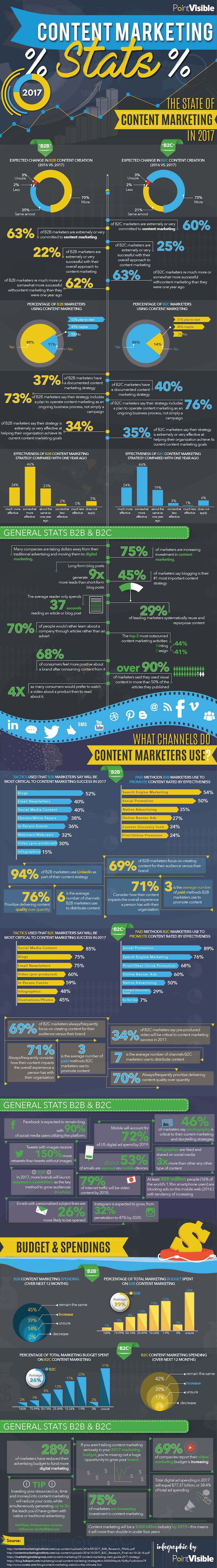 #ContentMarketing in 2017: The Important Stats You Need to Know #Infographic #Marketing