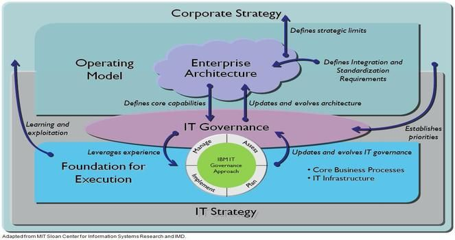 Comp325wikibook Wikispaces Comp325wikibook Chapter 4 Management Control And It Governance F62a4473 Resumesample Corporate Strategy Resume Business Process