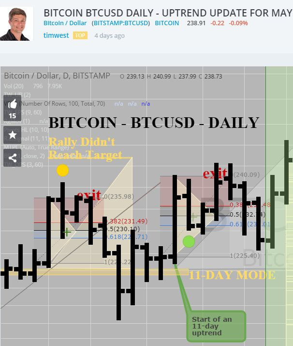 BITCOIN BTCUSD DAILY - UPTREND UPDATE FOR MAY 10, $252 TARGET