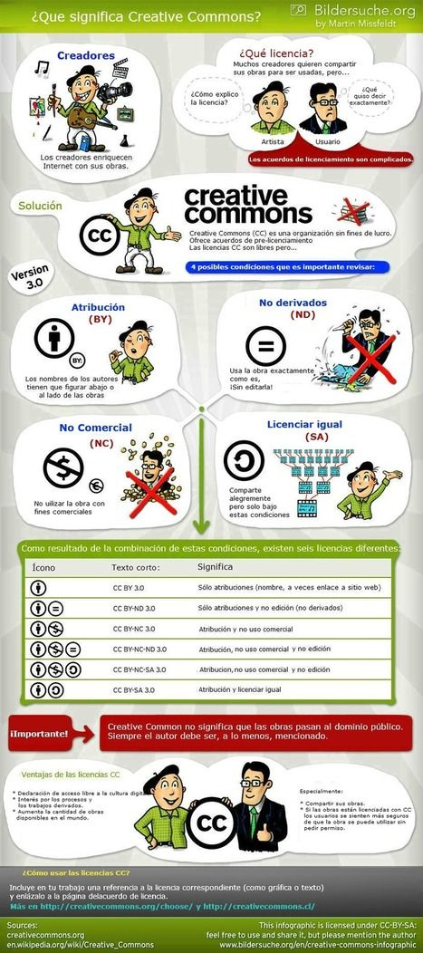 Creative Commons explicado en una sencilla infografía | Contar con TIC | Scoop.it