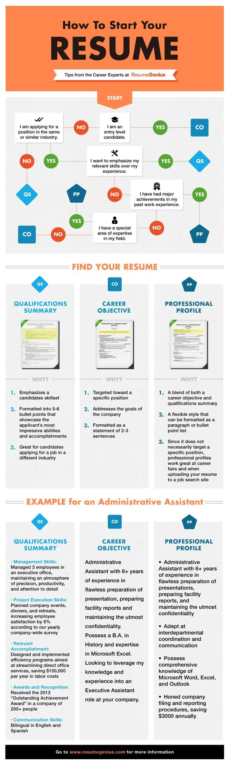 How To Start Your Resume Flow Chart