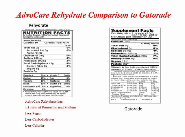 Always make sure to Rehydrate!! Advocare Rehydrate is an amazing way to give back to your body. Way healthier than Gatorade with tons of electrolytes!!