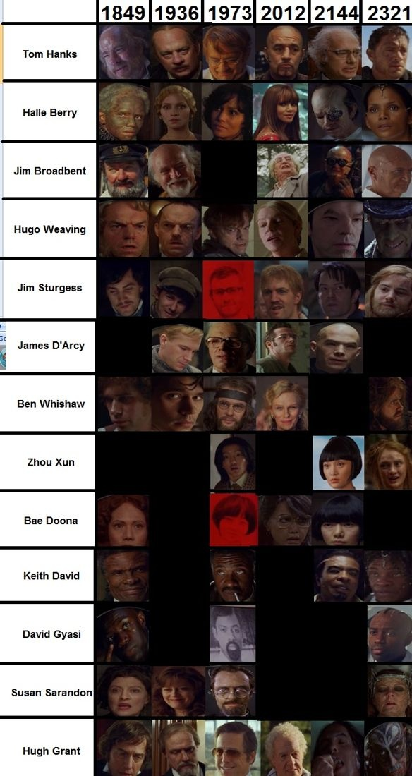 Cloud Atlas character transformations over time.  Pretty darn cool.