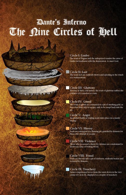 Dante's Inferno (Map) by somnium-maris on DeviantArt ... I like the style, but the descriptions aren't entirely accurate (by the artist's own admission) due to basing it only on a portion of the video game adaptation.