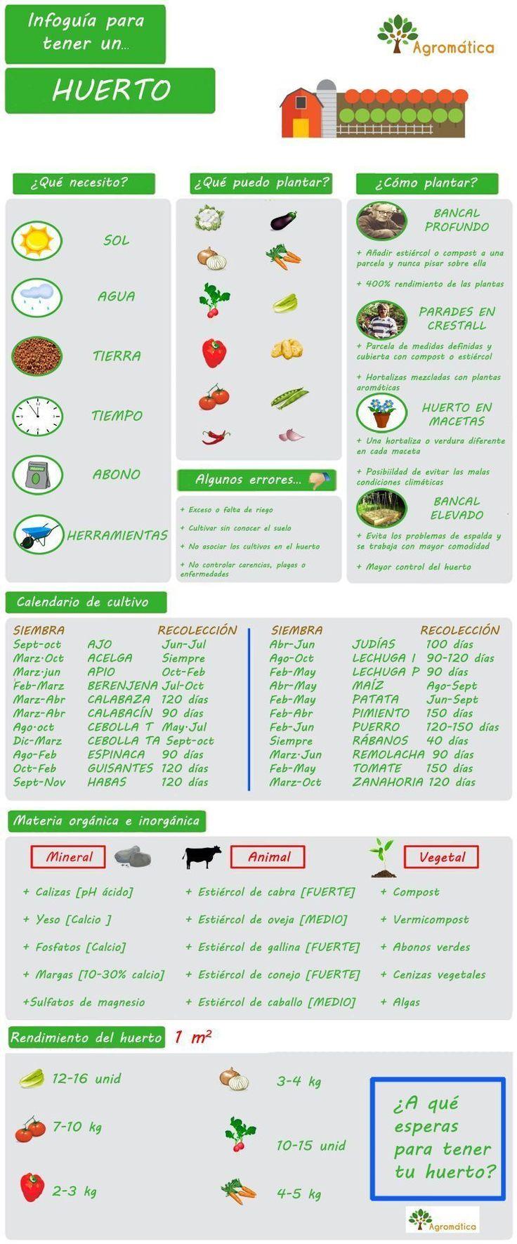 II▻★★★ Infografía para tener un huerto. Elementos necesarios para tener y cuidar un huerto. Sistemas y técnicas del huerto y características principales.