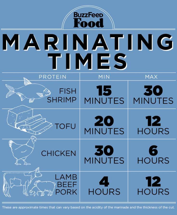 There are several factors to take into account with marinade time: type of meat, size of meat chunks, and acidity of the marinade. For dark proteins — beef, lamb, pork — longer is always better. BUT, if the food is delicate — shrimp, flaky fish — stop marinating after 15 or 30 minutes or the acid will start to break down the protein too much. Chicken is somewhere in the middle, anywhere from 2 to 12 hours is good depending on the cut (skin-on breasts require less time, for example).