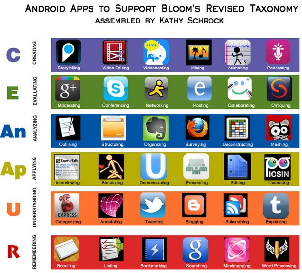 Great Blooms Taxonomy Apps for Both Android and Web 2.0 from kathy Schrock on Ed Tech & Mobile Learning.