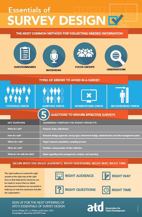 This is an easy to read infographic about the basics of survey design. Creating�