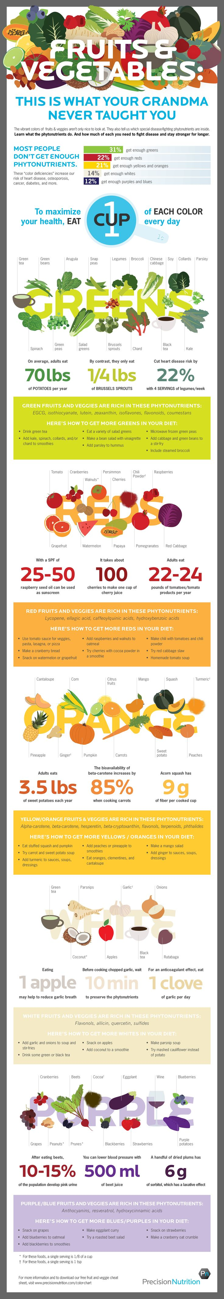 Fruit and Vegetable Infographic Fruits and vegetables: This is what your grandma never taught you. [Infographic]