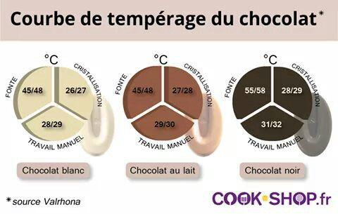 Courbe temperage chocolat